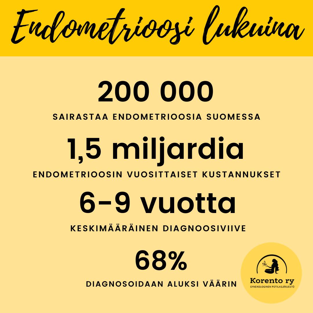 Endometrioosi Turvotus